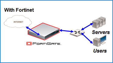 With Fortinet