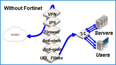 Without Fortinet